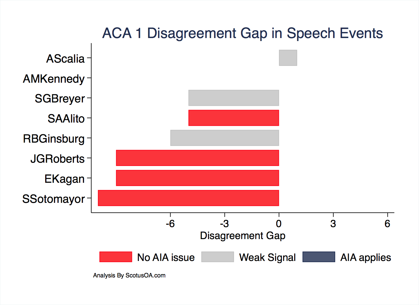 aca 1 disagreement gap in speech events  u2013 scotus oa