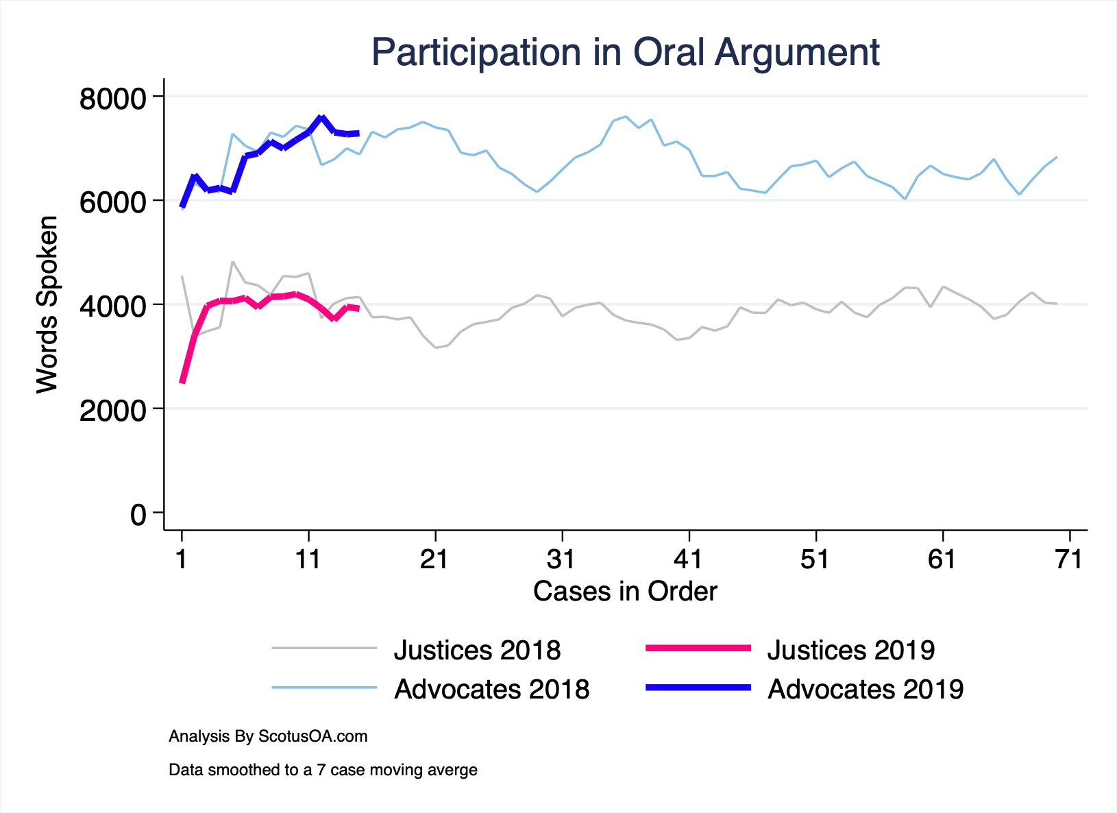A comparison of words spoken at oral argument in the 2018 and 2019 Terms by the Advocates and the Justices